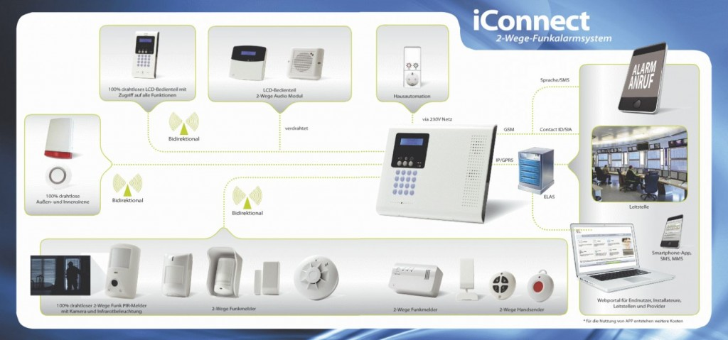 iConnect-Module